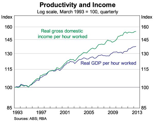 Income versus productivity